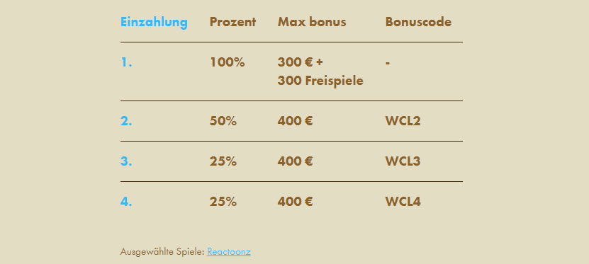 Casino Lab Bonus Code